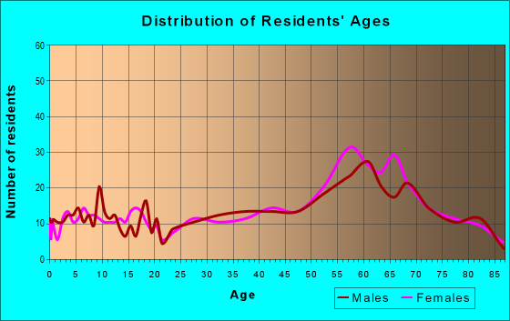 Age and Sex of Residents in zip code 97131