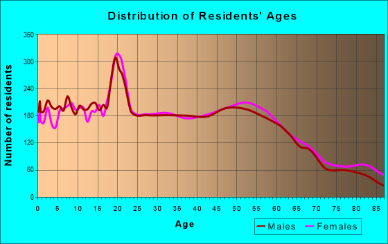 Age and Sex of Residents in zip code 97132