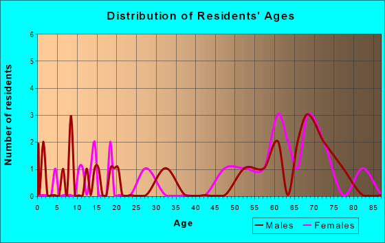 Age and Sex of Residents in zip code 97134