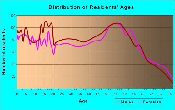 Age and Sex of Residents in zip code 97141