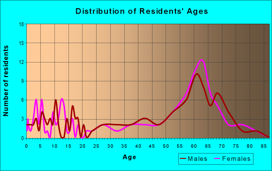 Age and Sex of Residents in zip code 97149
