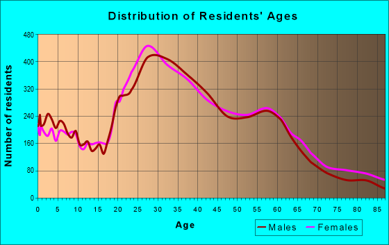 Age and Sex of Residents in zip code 97202