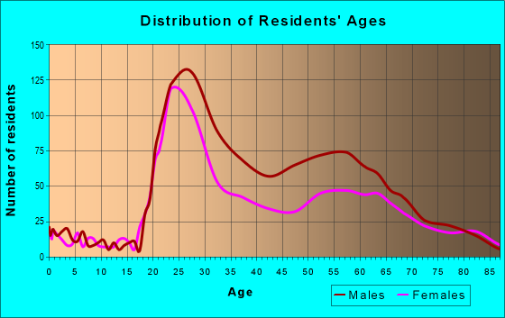 Age and Sex of Residents in zip code 97205
