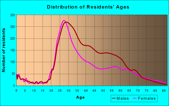 Age and Sex of Residents in zip code 97209