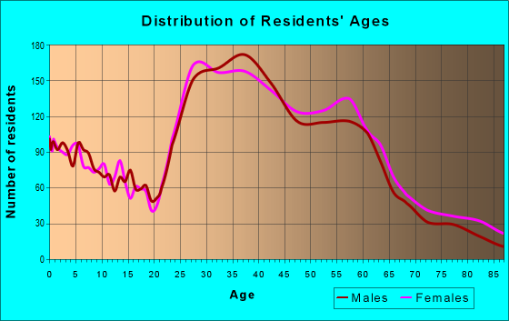 Age and Sex of Residents in zip code 97215
