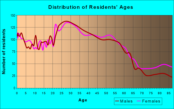 Age and Sex of Residents in zip code 97216