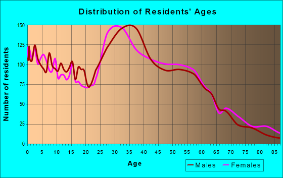 Age and Sex of Residents in zip code 97218