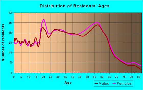 Age and Sex of Residents in zip code 97219