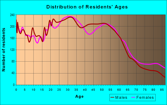 Age and Sex of Residents in zip code 97220