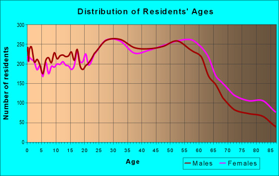 Age and Sex of Residents in zip code 97222