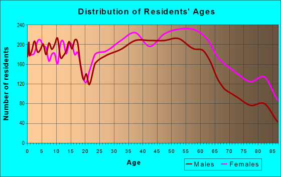Age and Sex of Residents in zip code 97224