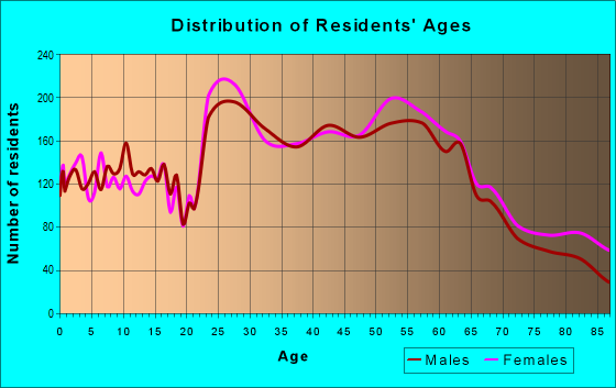 Age and Sex of Residents in zip code 97225