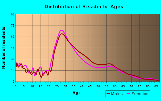 Age and Sex of Residents in zip code 97227