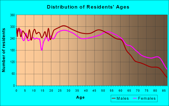 Age and Sex of Residents in zip code 97230