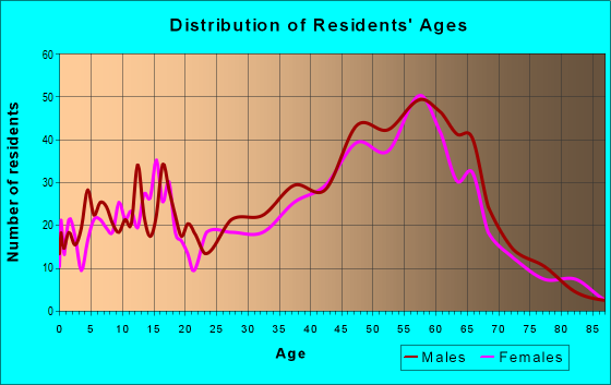 Age and Sex of Residents in zip code 97231