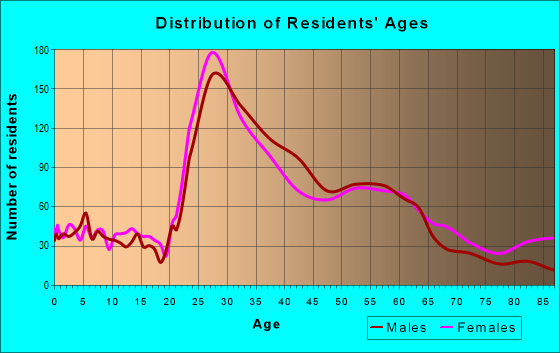 Age and Sex of Residents in zip code 97232