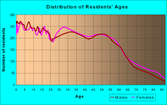 Age and Sex of Residents in zip code 97236