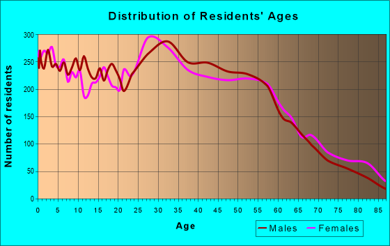 Age and Sex of Residents in zip code 97266