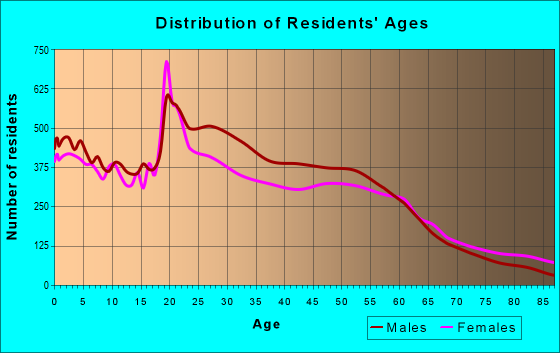 Age and Sex of Residents in zip code 97301