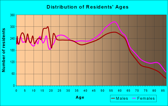 Age and Sex of Residents in zip code 97302