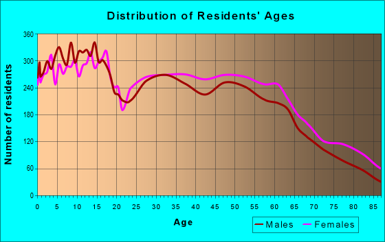 Age and Sex of Residents in zip code 97303