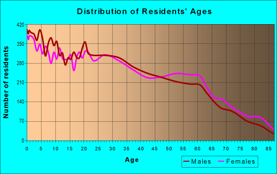Age and Sex of Residents in zip code 97305