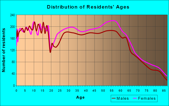 Age and Sex of Residents in zip code 97306