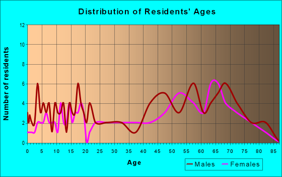 Age and Sex of Residents in zip code 97345