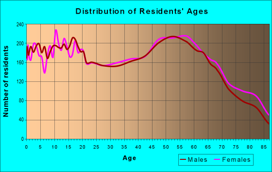 Age and Sex of Residents in zip code 97355