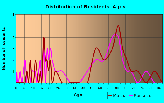 Age and Sex of Residents in zip code 97357