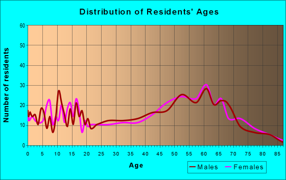Age and Sex of Residents in zip code 97358