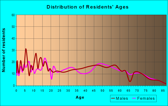 Age and Sex of Residents in zip code 97360