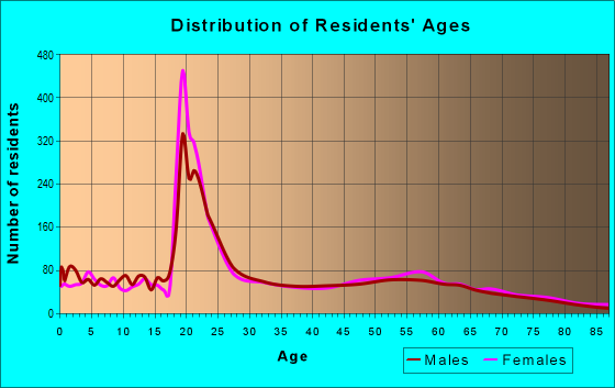Age and Sex of Residents in zip code 97361