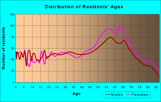 Age and Sex of Residents in zip code 97367