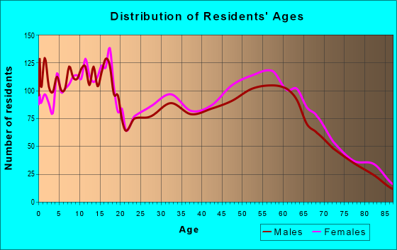 Age and Sex of Residents in zip code 97381