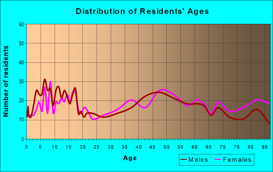 Age and Sex of Residents in zip code 97385