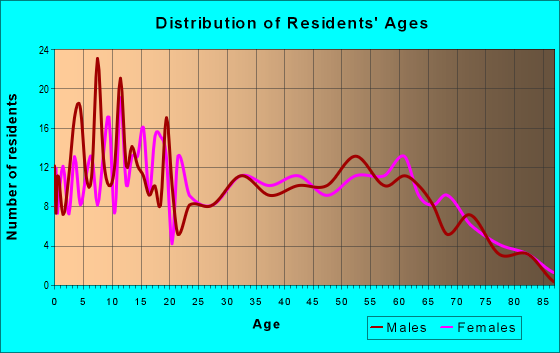 Age and Sex of Residents in zip code 97389