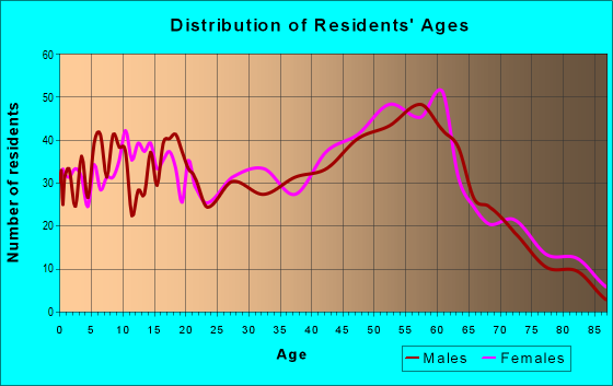 Age and Sex of Residents in zip code 97391