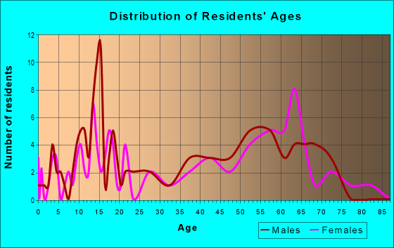 Age and Sex of Residents in zip code 97412