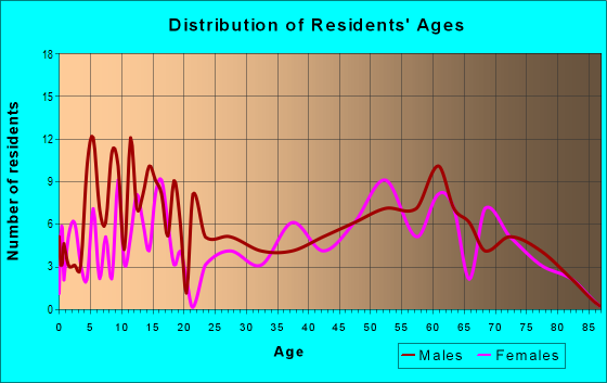 Age and Sex of Residents in zip code 97416