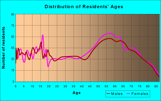 Age and Sex of Residents in zip code 97423