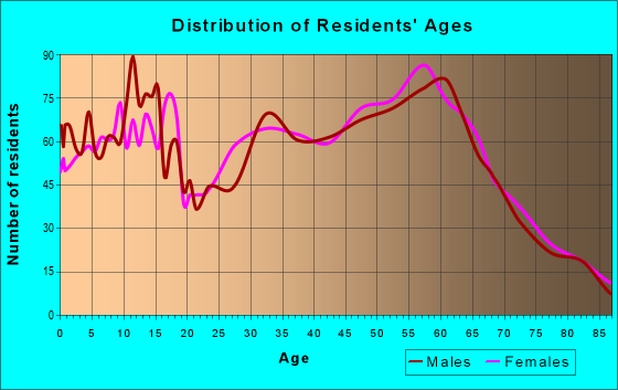 Age and Sex of Residents in zip code 97426