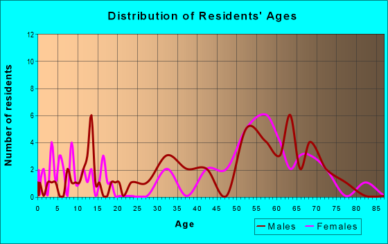 Age and Sex of Residents in zip code 97430