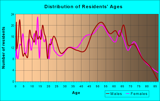 Age and Sex of Residents in zip code 97435