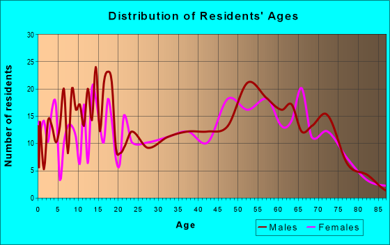 Age and Sex of Residents in zip code 97442