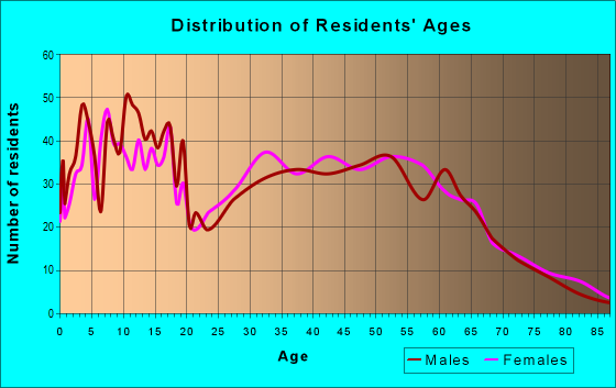 Age and Sex of Residents in zip code 97446