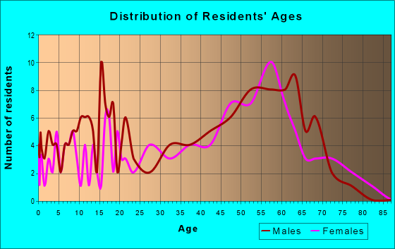 Age and Sex of Residents in zip code 97447