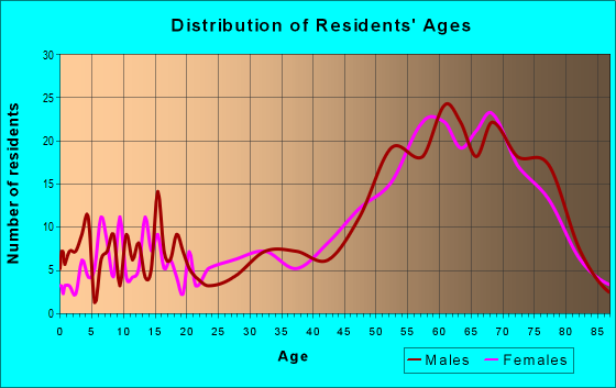 Age and Sex of Residents in zip code 97449