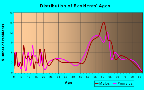 Age and Sex of Residents in zip code 97453