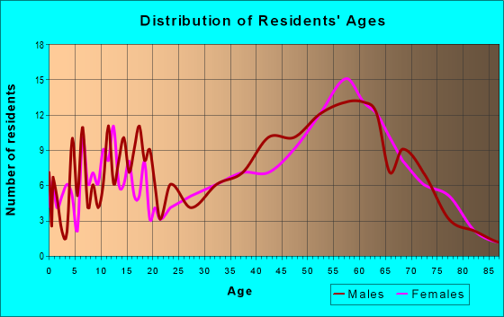 Age and Sex of Residents in zip code 97454